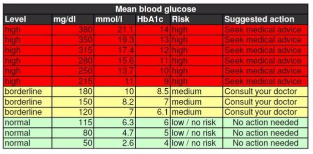 blood-sugar-chart-15-screenshot
