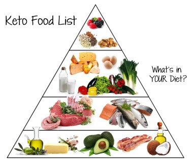 Keto-Food-Pyramid2-1100x922